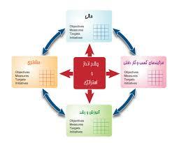 پاورپوینت کارت امتیازی متوازن (BSC) و تحلیل بخشهای آن